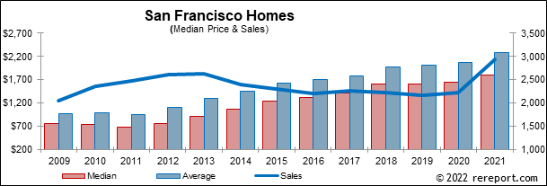 San Francisco Sales Tax 2017 >> The San Francisco Real Estate Market Trends Report